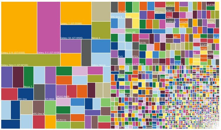 This treemap shows how when an android phone is released, lots of different versions can spin off it.