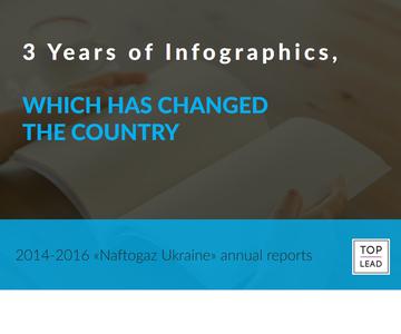 Naftogaz of Ukraine Annual Reports