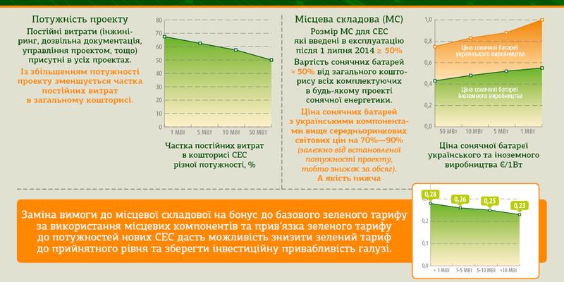 Зелений тариф для сонячних електростанцій