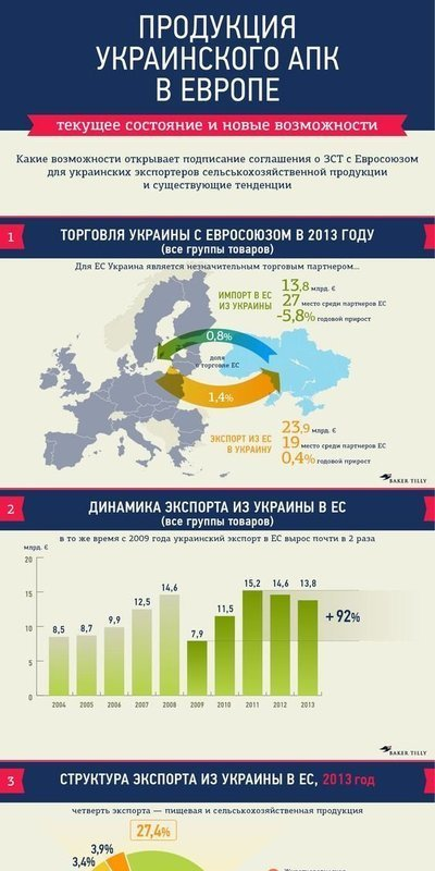 Продукция украинского АПК в Европе