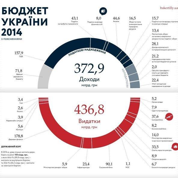 Бюджет Украины 2014