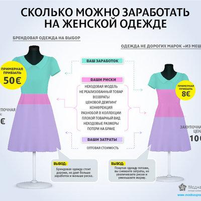 Сколько можно заработать на женской одежде