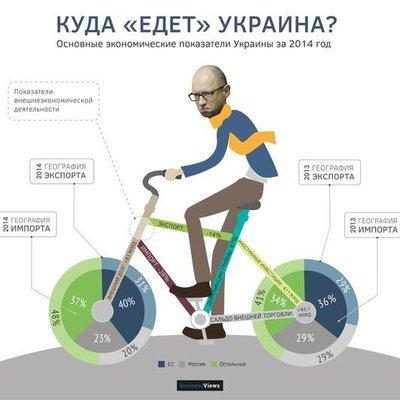 """Куда """"едет"""" Украина"""