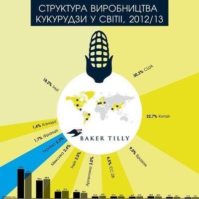 Структура производства кукурузы в мире, 2012/13