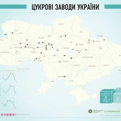 Сахарные заводы Украины
