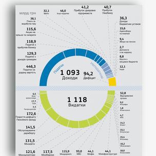 Бюджет Украины 2016
