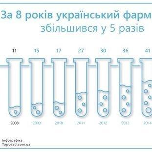 За 8 лет украинский фармрынок увеличился в 5 раз
