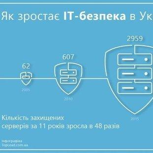 Как растет IT безопасность в Украине