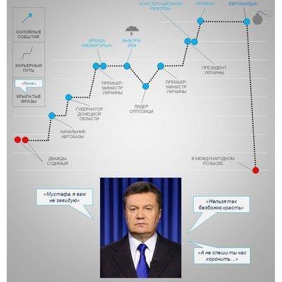 Жизнь Януковича В.Ф. (очень короткий гид)