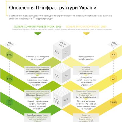 Обновления IT-структуры Украины