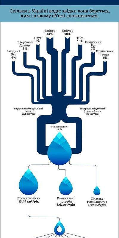 Водный баланс Украины
