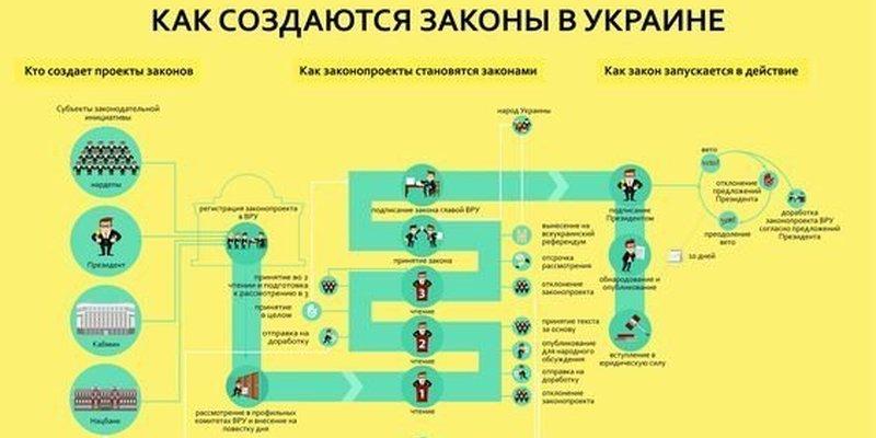 Как создаются законы в Украине
