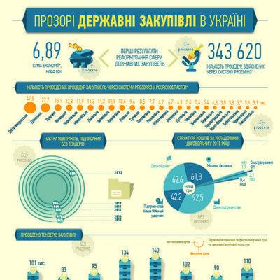 Прозрачные государственные закупки Украины