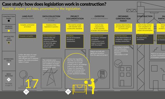 Кейс: Как работает законодательство в строительстве