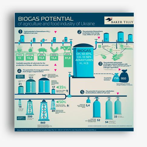 Биогазовый потенциал агропромышленного сектора Украины