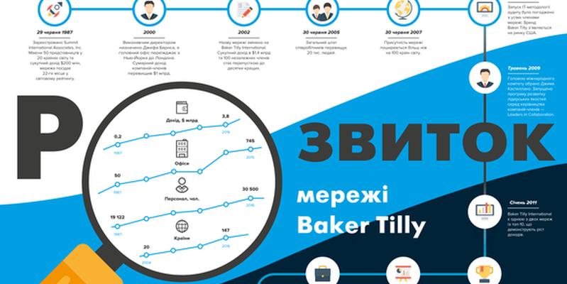 Развитие сети Baker Tilly