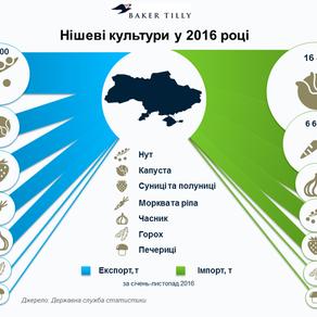 Нишевые культуры в 2016 году