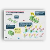Обзор денежных переводов в Украину — Baker Tilly