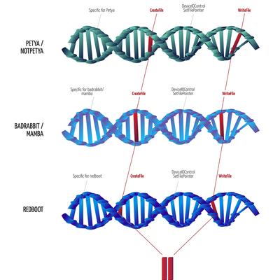 """Malware behavioral """"DNA"""" — Romad"""