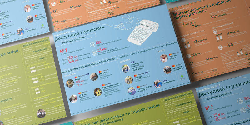 Infographics for Oschadbank