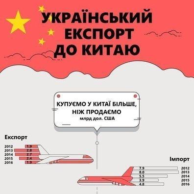 Украинский экспорт в Китай — Baker Tilly