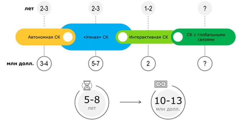Сколько нужно денег и времени на цифровую трансформацию? — ИНГО Украина