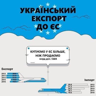 Украинский экспорт в ЕС — Baker Tilly