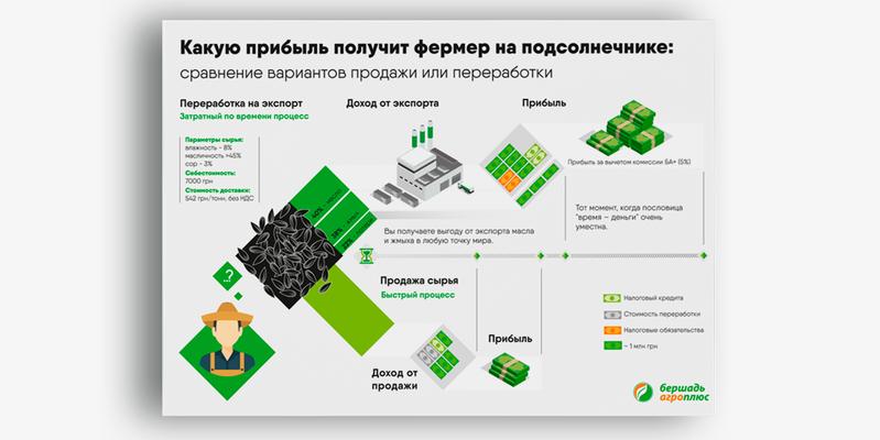 Какую прибыль получит фермер на подсолнечнике: сравнение вариантов продажи или переработки