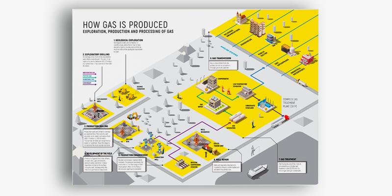 Как производится газ