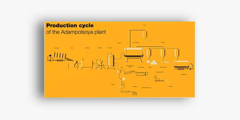 Производственный цикл завода Adampolsoja