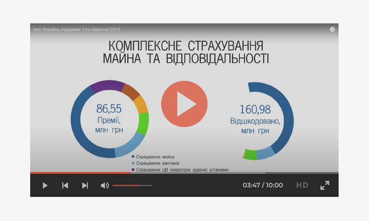 ИНГО Украина, итоги 1-го полугодия 2015