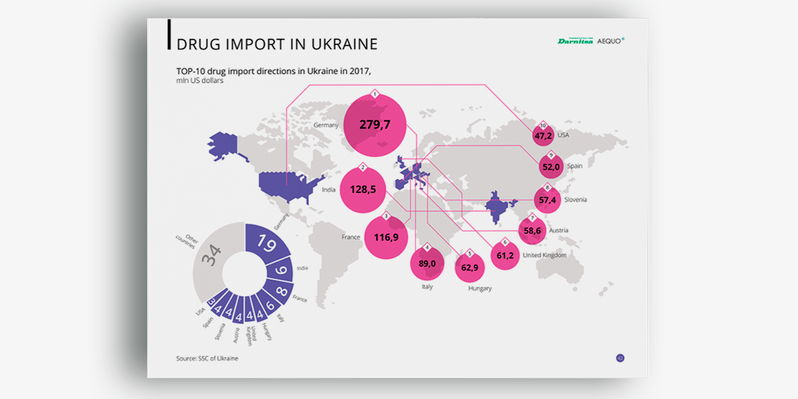 Импорт лекарств в Украину