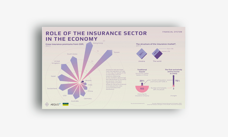 Infographics on the evolution of technologies in finances for Fintech Guide 2018