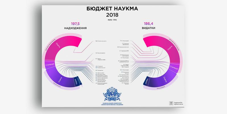 """Infographics """"Balance of milk in Ukraine"""" for Food Industry in Ukraine"""