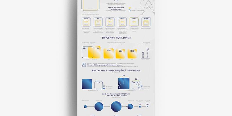 "Infographic Report ""Pharmaceuticals of Ukraine 2019"""