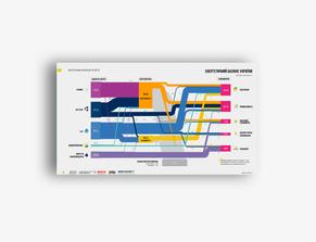 "Infographics ""Energy Balance"" for ""Energy Industry in Ukraine"""